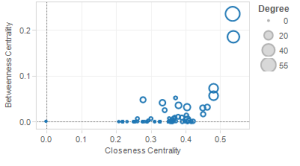 Betweeness vs closeness Scatter plot