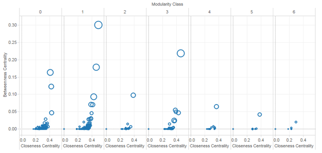 Sub communities Scatter plot